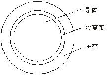 YH/YHF-电焊机用高强度橡套绝缘电缆