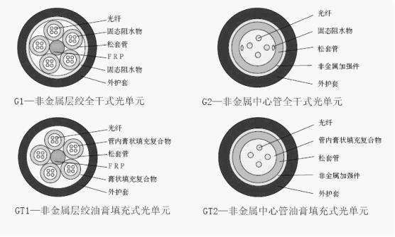 ,其次,它带有光纤。 命名 本标准的产品命名应符合GB/T 12706.1 、GB/T 19666和YD/T 908中的相关规定。 OPLC的型号由产品系列代号、功能代号、电单元结构特征及规格和光单元结构特征及规格组成。  型号 1 系列代号 光纤复合低压电缆........................................