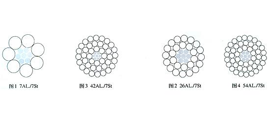 jl/g2b 高强度钢芯铝绞线 jl/g3a 特高强度钢芯铝绞线 4,产品的结构