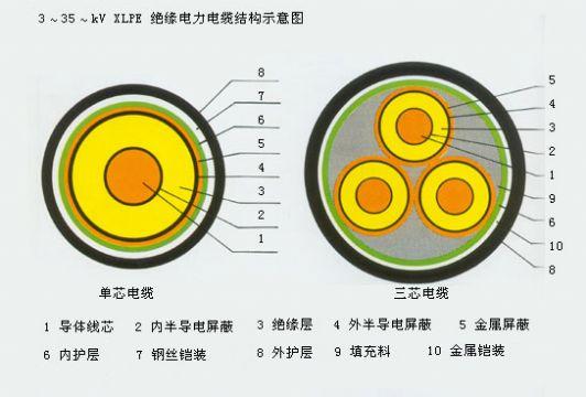 NH-VV,ZR-VV,耐火阻燃电力电缆