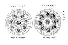 计算机电缆及其规格型号