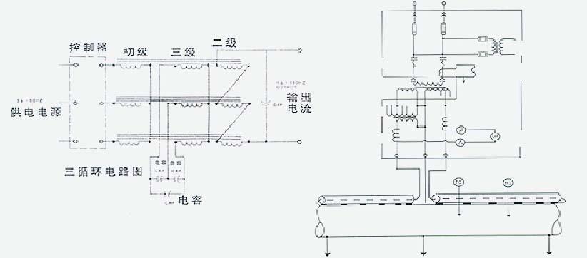 """原理   SECT的原理基于交流电的""""集肤效应""""和""""邻近效应"""",由于钢管有极强的磁性,即使在工频电压下也会产生显著的集肤效应。所谓集肤效应,就是当交流电通过碳钢导体的电流逐渐趋肤在导体表面的一种现象,而邻近效应是一对通以反向等电流电体间的一种电磁现象,在加热管中的电缆和热管间通过电流时,加热管上电流逐渐趋肤在加热管内壁,而正是这薄薄的内壁产生的焦耳热来满足伴热的需要。集肤效应电伴热系统产生焦耳热主要来自于三部分:   一、加热管上通电流时,加热管上发出的热"""