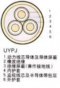 UYP矿用电缆