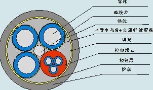 额定电压1.9/3.3kV及以下采煤机软manbetx官方网站手机客户端