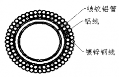 皱纹铝管支撑空心扩径母线