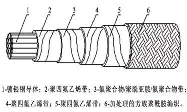 包型电线电缆结构图