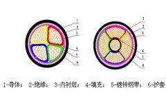 0.6/1KV及以下电力电缆结构图