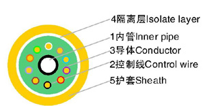 二氧化碳气体保护半自动焊机用软管电缆