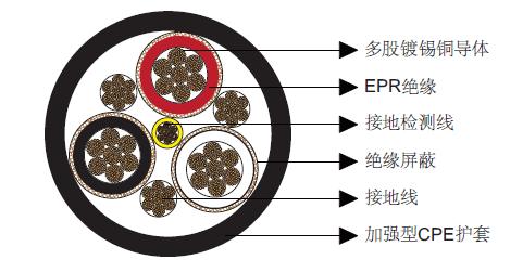 Type SHD-CGC三芯圆形移动电力电缆2kV