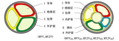 MVV22,MVV32,MVV42煤矿用铠装电力电缆