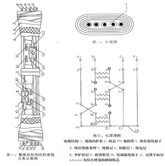 4、产品特点: 恒功率并联电热带单位长度的发热量恒定,使用的电热带越长输出的总功率越大。该电热带在现场能按实际需要长度任意剪切。此外电热带因富有柔软性,可以很方便地紧贴在管道表面,电热带外层的金属屏蔽网可以防止静电产生并安全接地,它不仅提高了电热带的整体强度,还起着传热和散热的作用。