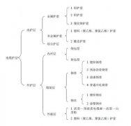 电缆装铠工艺(一)