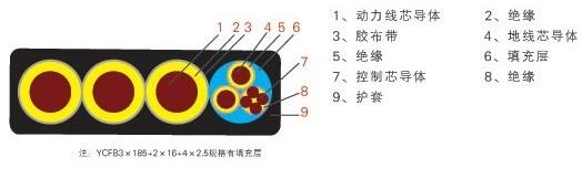 扁电缆(扁平电缆)系列产品