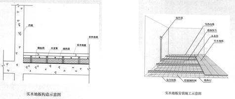 实木地板木龙骨结构的发热电缆地暖系统安装