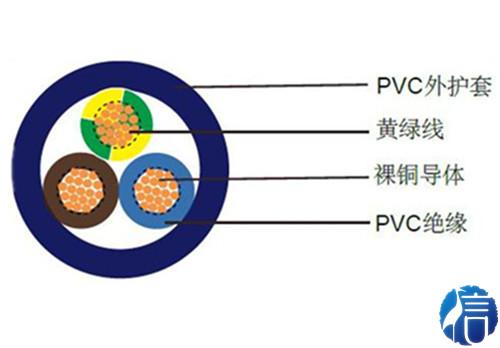 数据传输用聚氯乙烯绝缘拖链电缆