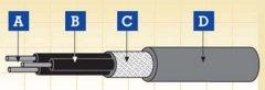 车载电缆,薄壁仪表及控制电缆,薄壁多芯总屏蔽电缆