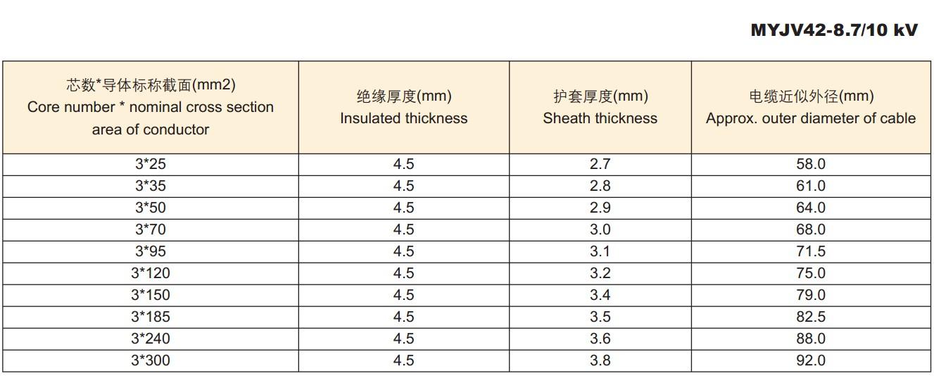 【煤矿用高压电缆型号规格价格】价格