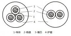 MYQ/MYQE矿用移动轻型软电缆