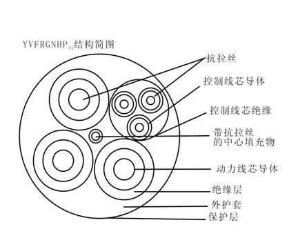钢包车拖拽用动力控制组合电缆