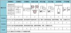 0.6/1kV铝合金导体电力电缆