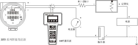 电子部件:采用先进的集成电路及表面贴装(SMT)技术,变送器的电子部件由一块电路板组成。 变送器的微处理器控制A/D和D/A转换的工作也能完成自诊断及实现数字通讯。 工作时,一个数字压力值被微处理器,并作为数字储存,以确保精密的修正和工程单位的转换。此外,微处理器也能完成传感器的线性化、量程比、阻尼时间以及其它功能,EEPEOM存储所有的组态、特性化及数字微调的参数,存储器为非易失性的,因此,即使断电,所有存储的数据仍能完好保持,以随时实现智能的通讯。 软件:通过一台HART通讯器对3051智能变送器进行