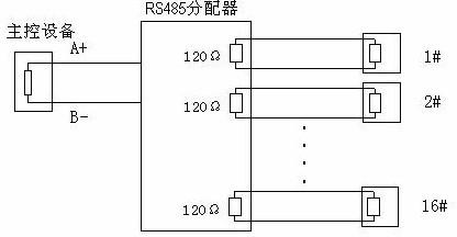 实际施工使用中用户常采用星形链接方式,此时终端电阻必须连接在线路距离最远的两个设备上(如图4)中1 #与15 #设备,但是由于该连接方式不符合RS485 工业标准的使用要求,因此在各设备线路距离较远时,容易产生信号反射、抗干扰能力下降等问题,导致控制信号的可靠性下降。反映现象为球机完全或间断不受控制或自行运转无法停止。对于这种情况建议采用可以与之匹配的 RS485 分配器。该产品可以有效地将星型连接转换为符合RS485 工业标准所规定的连接方式,从而避免产生问题,提高通信可靠性。