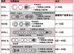 YFFB-FJL两边带钢丝抗拉扁平软电缆(吊车电缆)