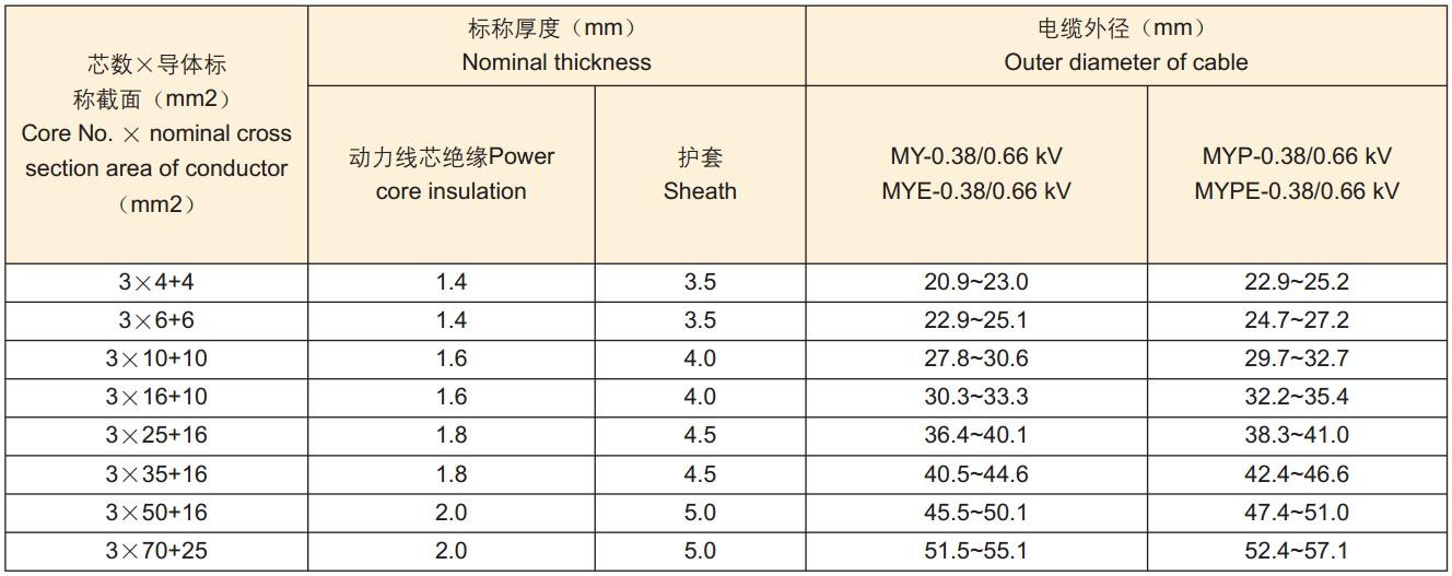 MY-0.38-0.66KV/MYP-0.66-1.14KV移动矿用电缆