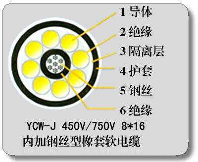 装载机电缆-YC-J钢丝加强型橡套线