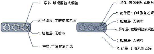 YGCB、YGCPB、YGVFB、YGVFPB特种耐高低温耐高压扁电缆