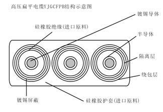 YJGCFPB/YGJCFPB卷筒用6-10KV高压扁平电缆型号结构图