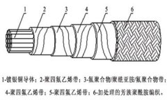 航天航空高温特种绕包型电线电缆结构图