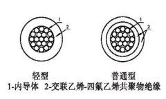 航天航空用交联乙烯-四氟乙烯共聚物绝缘电线电缆结构图