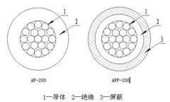 AF-200/AFP-200型氟塑料绝缘安装线缆结构图