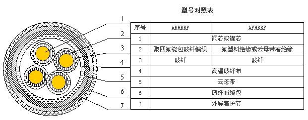 ABHBRP,AFHBRP 耐高温防火电力电缆