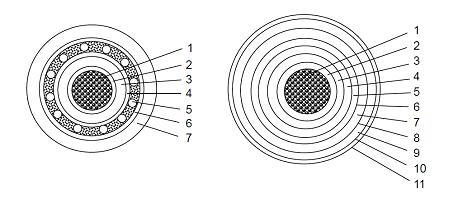 阻水型电力电缆材料及结构设计(一)
