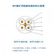 煤矿用移动电缆MYP电缆,1.14KV橡皮电缆,煤矿用阻燃电缆结构示意图