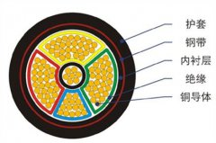 钢带铠装电力电缆结构图
