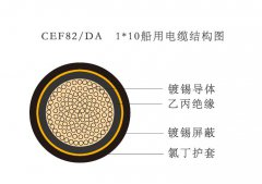 CEF82/DA   1*10船用电缆结构图