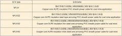 煤矿用高压电缆规格型号查询表