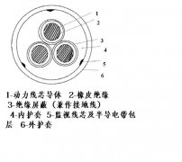 MYPTJ/MYPTJE-3.6/6KV矿用金属屏蔽监视型软电缆