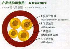 YVFR,YVFRP丁腈耐寒软电缆