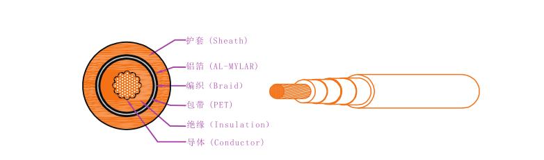 EV-125,EVR-125,EVRP-125,EVRD-125电动汽车用电缆