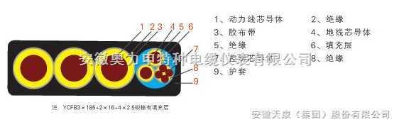 SYV-75-4+TVVB 2X1.0电梯综合电缆
