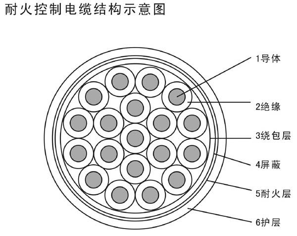 耐高温防火控制电缆
