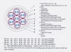 KX-GS-FP1FR,KX-GS-VPVP-8*2*1.5补偿导线(补偿电缆)