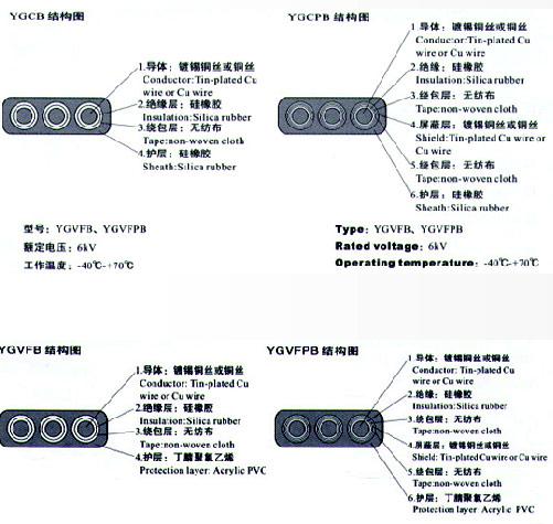 YGCB、YGCPB、YGVFB、YGVFPB硅橡胶高压扁电缆