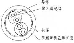 ZR-DJYVP 2*2*1.5阻燃计算机电缆