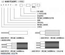AFR-250/AFRP-250/AFPF高温电缆线