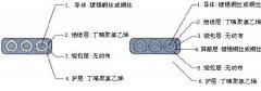 YGGCB  5*16 硅橡胶耐高温移动扁平软电缆
